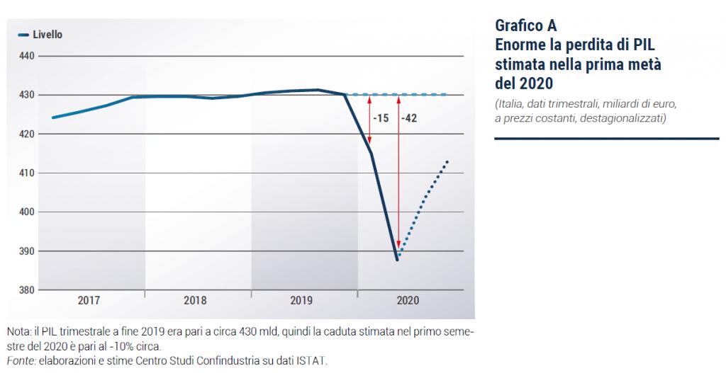 grafico 28.05.2020