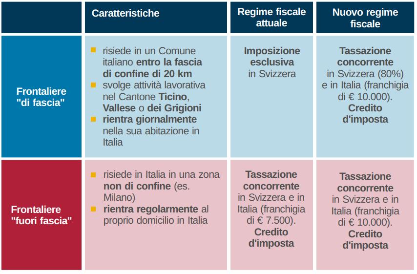 frontalieri eca italia